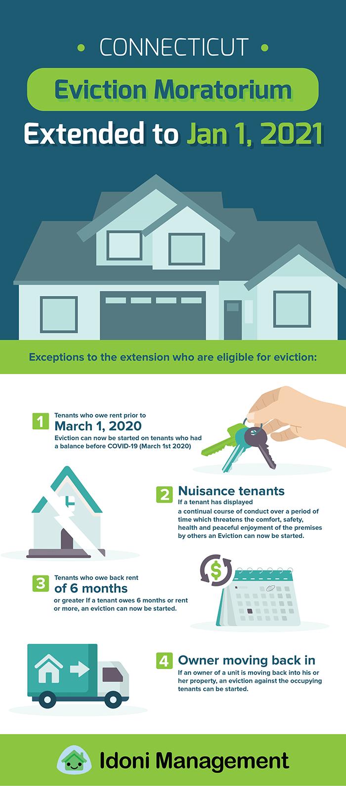 Connecticut eviction moratorium