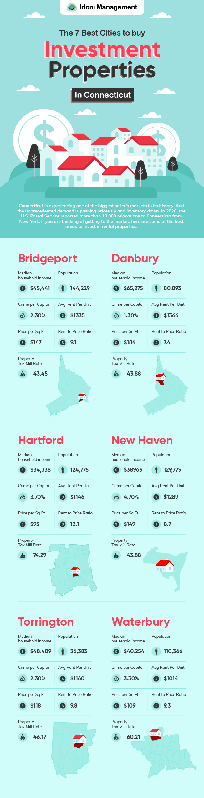 Buy Investment Properties In Connecticut [The Best Areas]